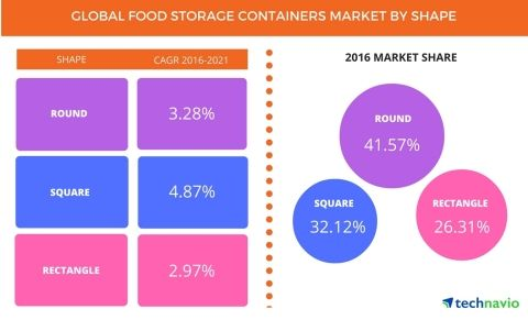 Round Plastic Food Containers Acquire More Market Share